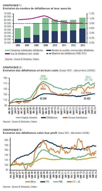 2013 : les défaillances d'entreprises françaises ont dépassé le pic enregistré en 2009