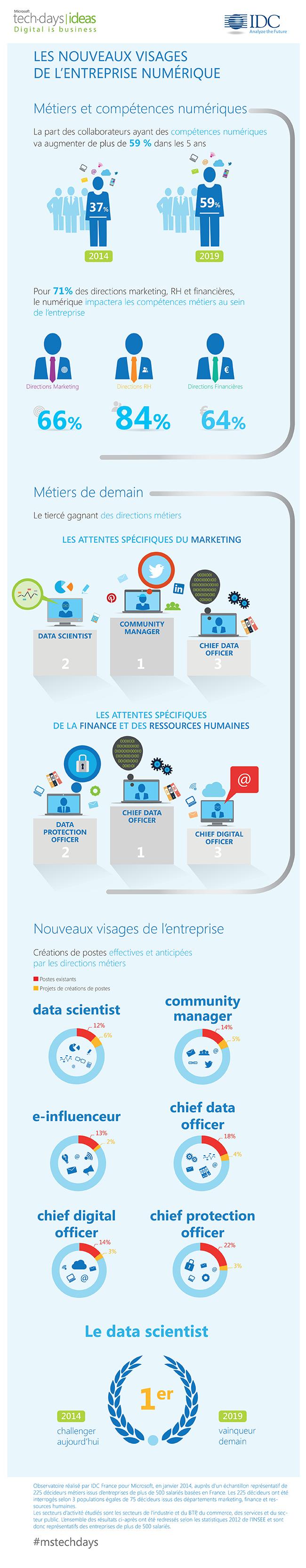 Direction financière et transformation numérique