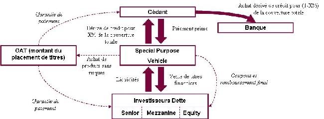 Titrisation : évolution d'un marché en mutation