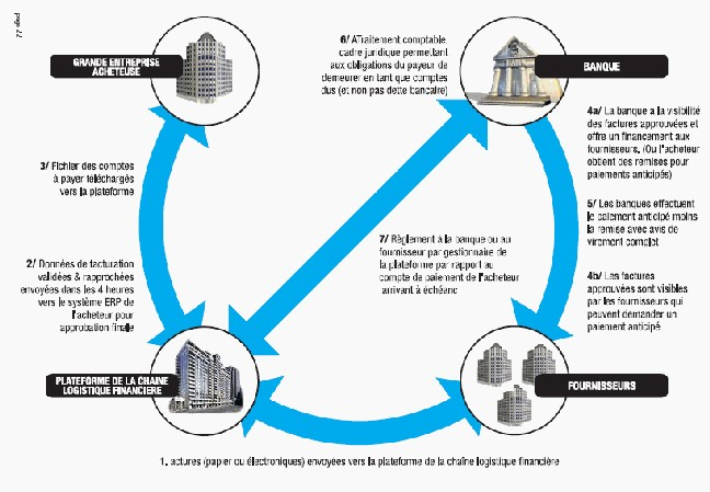 Guide des meilleures pratiques pour la simplification de la chaîne logistique financière et l'optimisation du BFR (Partie 4)