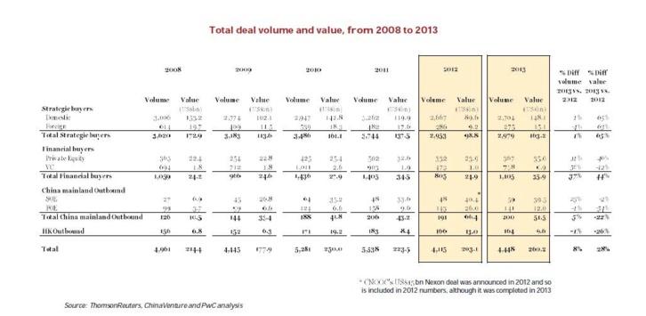 Fusions-acquisitions chinoises : 260 milliards de dollars en 2013, un record.