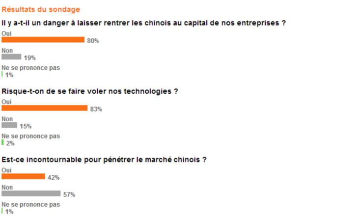 L'indicateur CessionPME : Résultats du sondage sur les investissements chinois dans les entreprises françaises