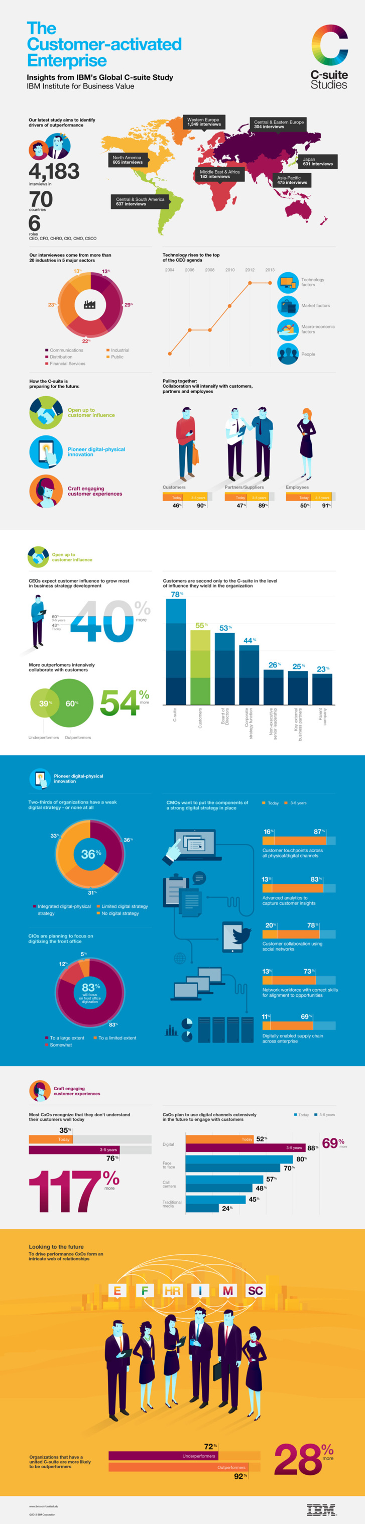 The Customer-activated Enterprise (infography-infographie)