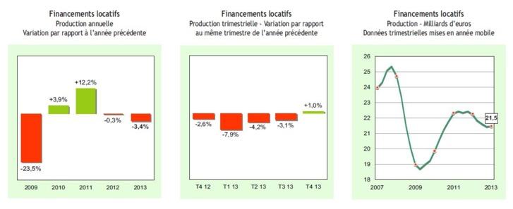 Le financement des investissements d'équipement en 2013 : nouveau recul de l'activité pour les financements locatifs (-3,4%)