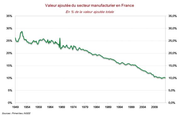 La désindustrialisation est-elle un problème uniquement français ?