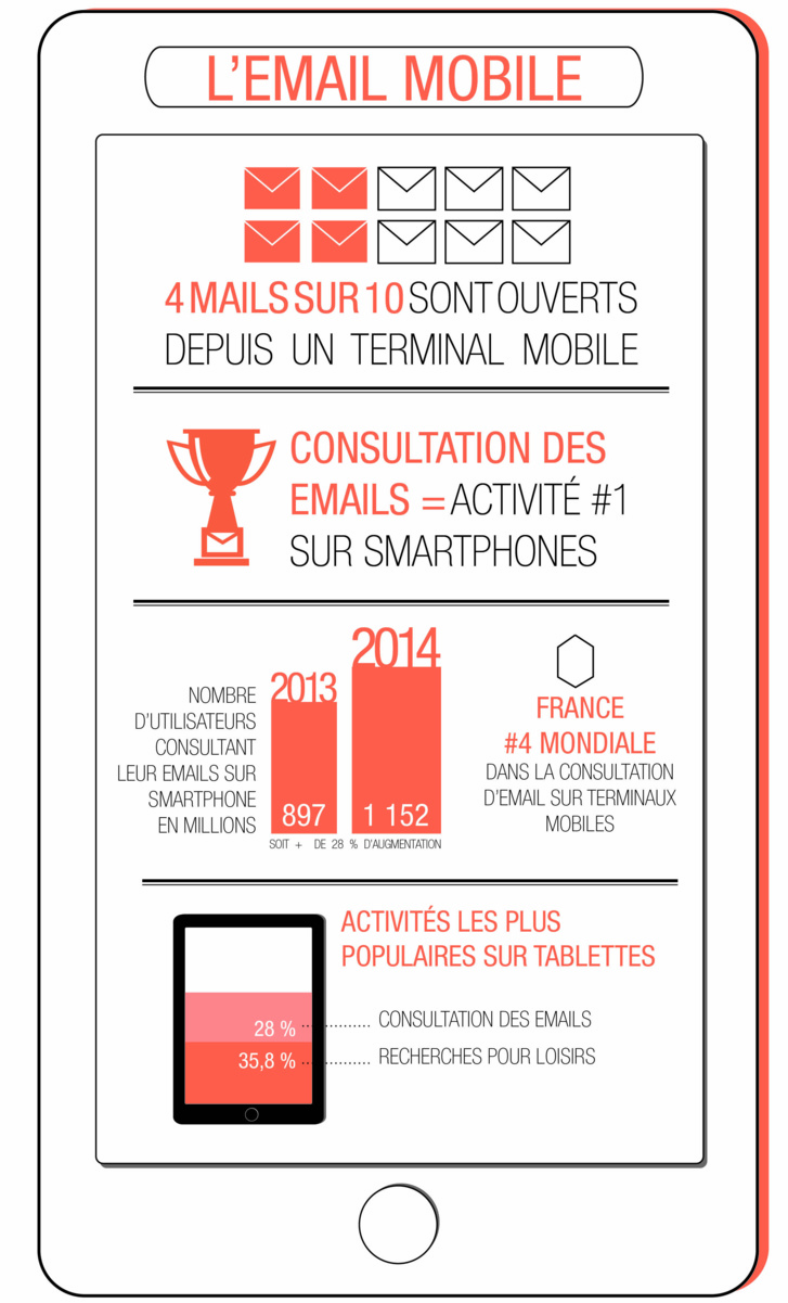 Infographie : Alinto, l'email mobile