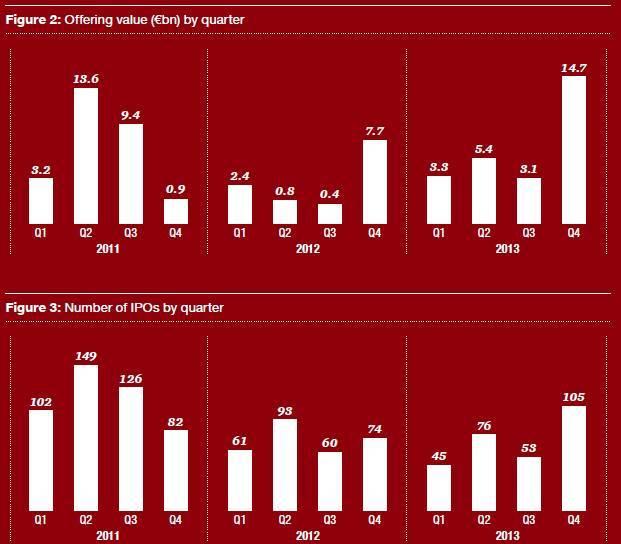 IPO européennes : bond de 135% en 2013