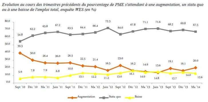 Les PME belges plus optimistes pour l'emploi sur le long terme
