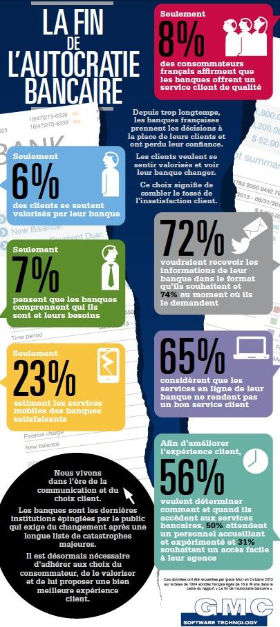 Infographie : Plus de la moitié des français se sentent peu considérés par leur banque