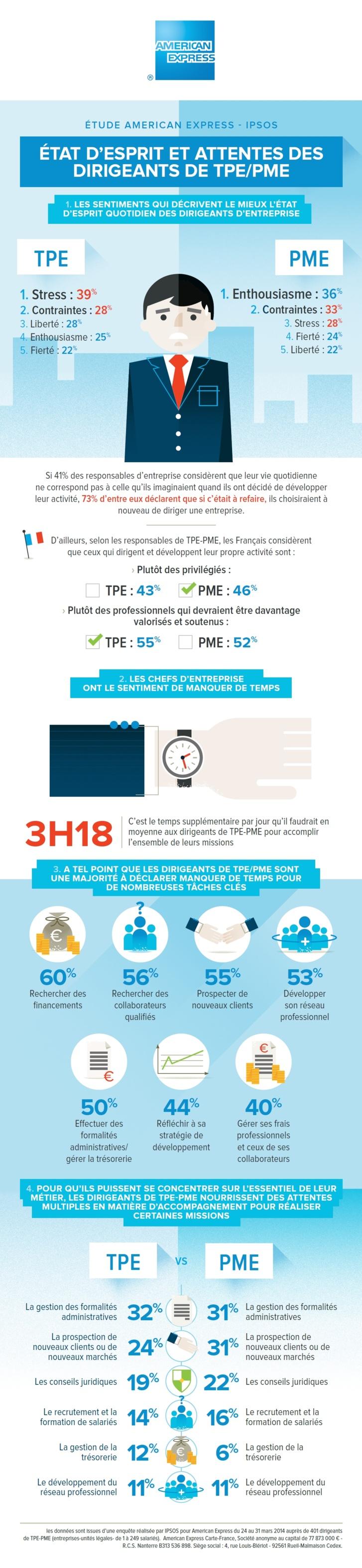 Infographie   TPE & PME - un quotidien stressant, marqué par le manque de temps