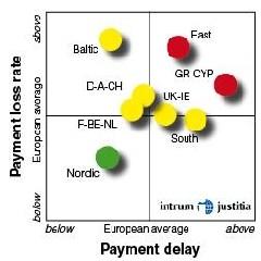 European Payment Index 2007 d'Intrum Justitia