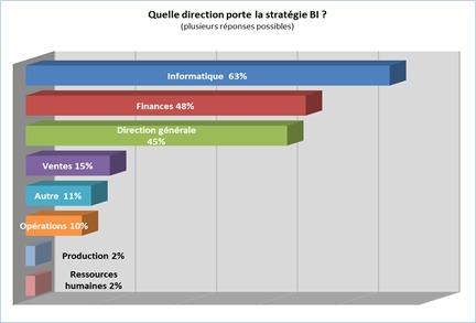 SAP : quel futur pour la BI ?