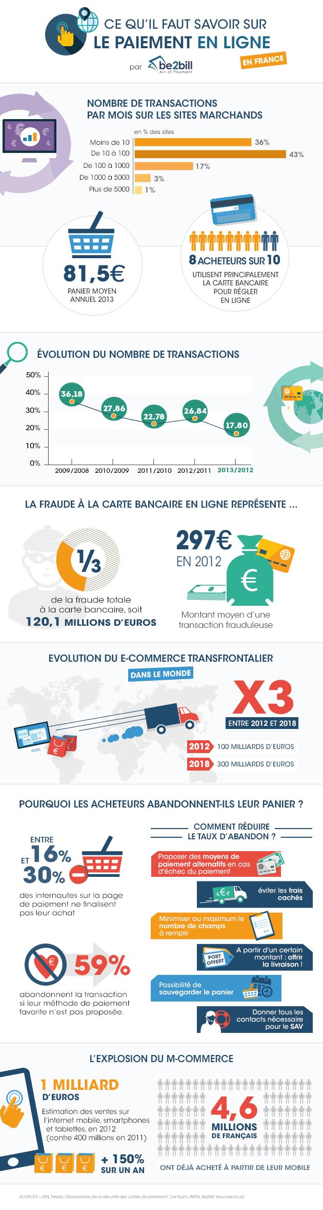 Infographie : Ce qu'il faut savoir sur le paiement en ligne (be2bill)
