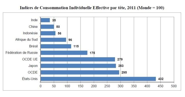 L'OCDE représente environ 50% du PIB mondial contre 60% en 2005