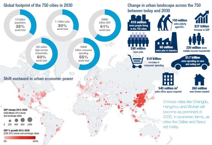 En 2030 les 750 plus grandes métropoles devraient représenter plus de 60% du PIB mondial