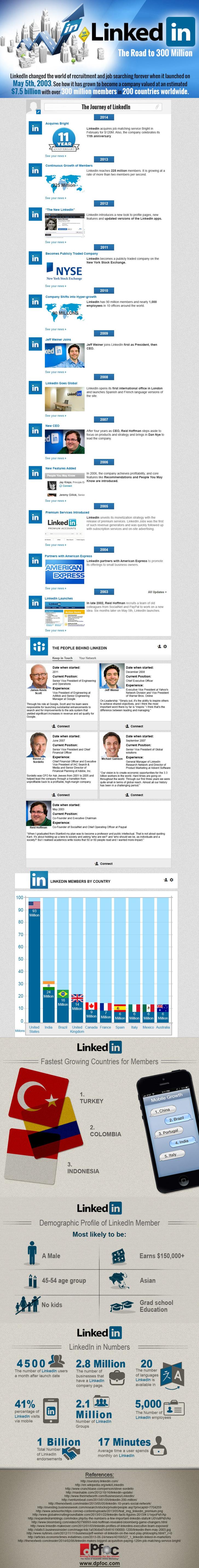 Infographie : 11 ans de LinkedIn