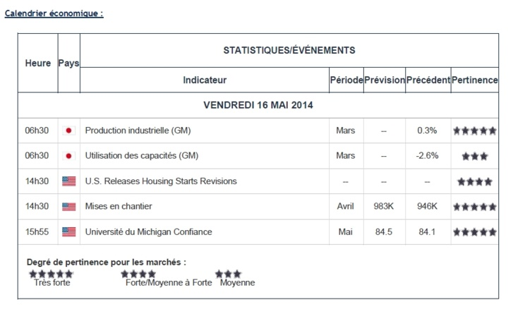 FY Daily Briefings - 16 mai 2014 (édition n°7 - 16H00)
