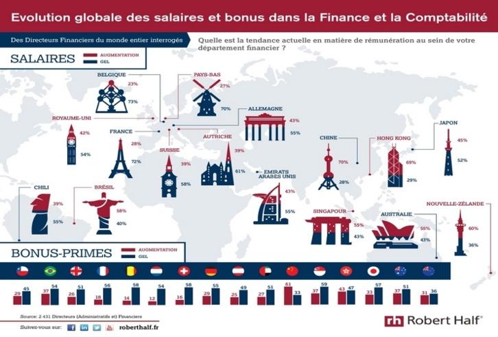 Salaires et bonus dans les directions financières en France