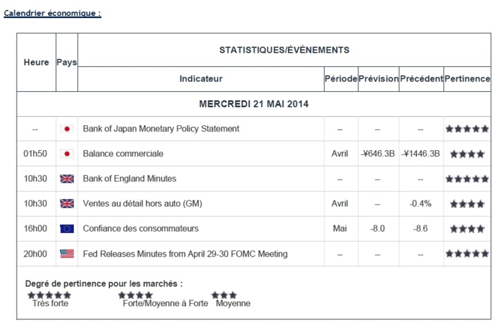 FY Daily Briefings - 21 mai 2014 (n°6 - 18H30)