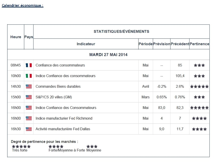 FY Daily Briefings - 27 mai 2014 (n°6 - 16H00)