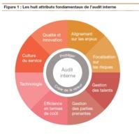 PwC - Enquête 2014 sur l'état de la profession Audit interne