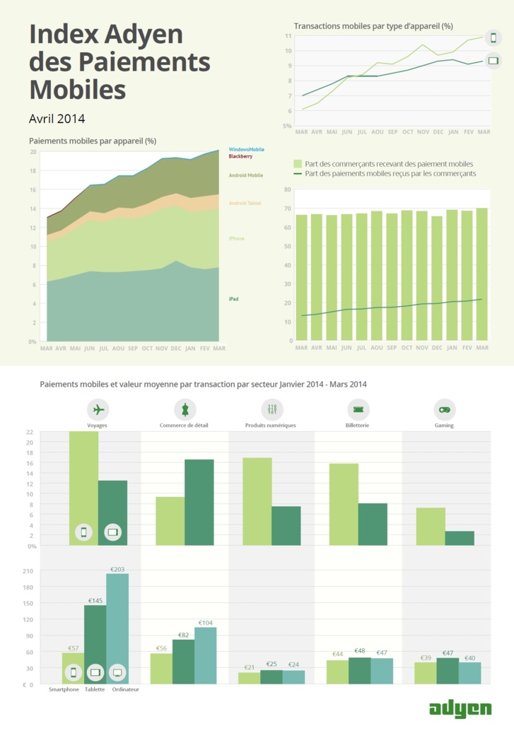 Index Adyen des Paiements Mobiles - Avril 2014