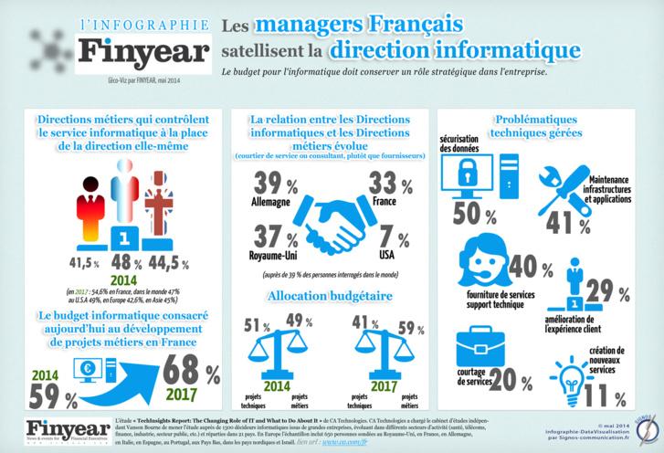 Infographie : les managers français satellisent la direction informatique