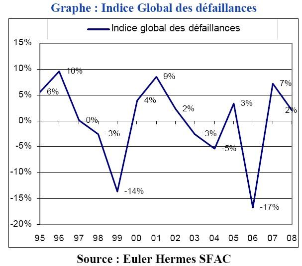 Dans un contexte d'atterrissage en douceur de l'économie mondiale, l'Indice global des défaillances Euler Hermes SFAC repart à la hausse en 2007