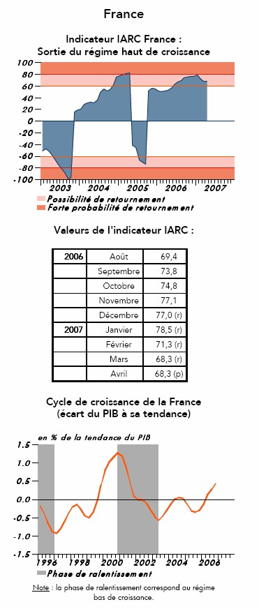 Indicateur IARC France - Coe-Rexecode (Avril paru le 22 mai 2007)