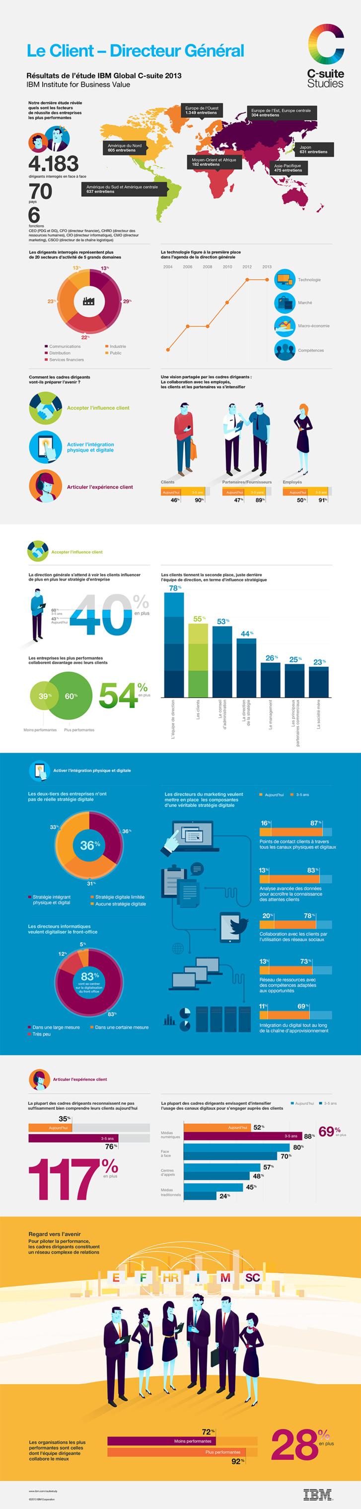 Infographie | Le Client – Directeur Général