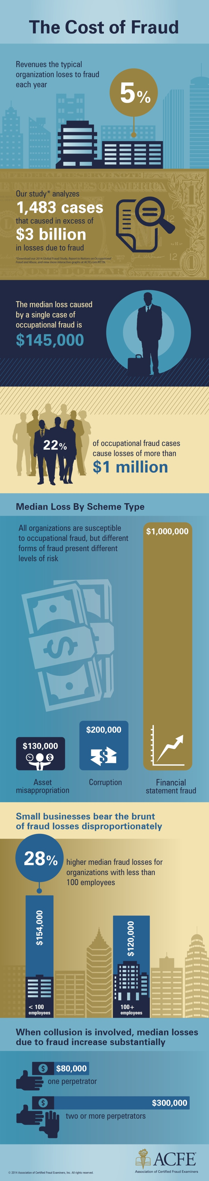 5 conseils pour la prévention de la fraude en entreprise