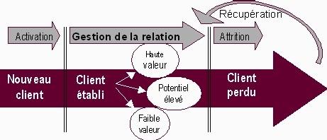 Le cross-selling comme catalyseur de la fidélisation: état de l'art des bonnes pratiques