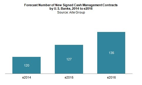 Smart devices mean smarter U.S. cash management for banks and corporations