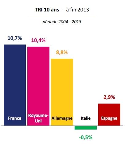 Performance nette à fin 2013 des acteurs français du capital-investissement