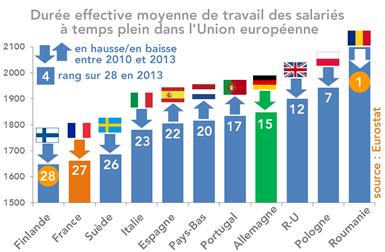La durée effective annuelle du travail en France