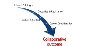 Change exists only through conflict