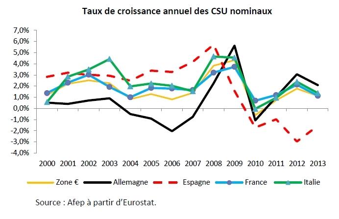 L'évolution récente du coût du travail en France