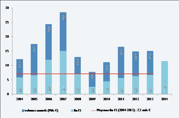 Immobilier d'entreprise : redémarrage du marché locatif, décollage du marché de l'investissement