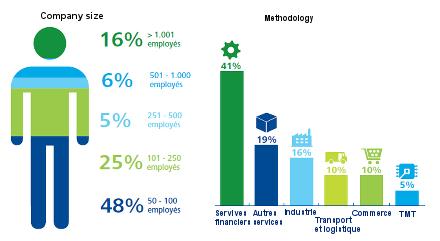 Enquête CFO de Deloitte Luxembourg