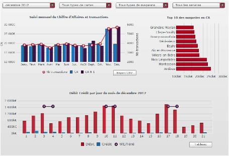 DBI by Monext : nouvelle solution d'analyse des données de paiement
