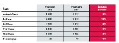 Défaillances et sauvegardes d'entreprises (1er sem. 2007) : l'analyse semestrielle d'Altarès
