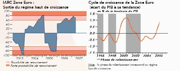 Indicateur IARC Zone euro - Avril 2007 : forte amélioration de l'indicateur de l'Allemagne