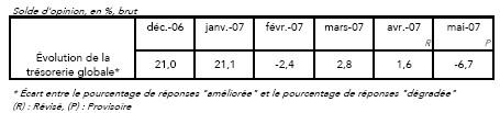 Indicateur Trésorerie des Entreprises - AFTE Association Française des Trésoriers d'Entreprise - Coe Rexecode