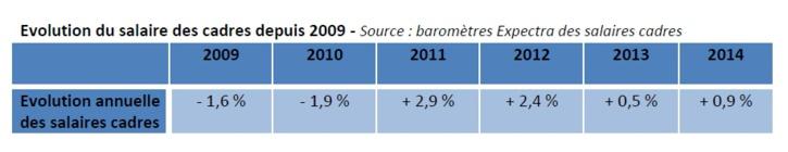 Timide progression du salaire des cadres : + 0,9 % par rapport à 2013
