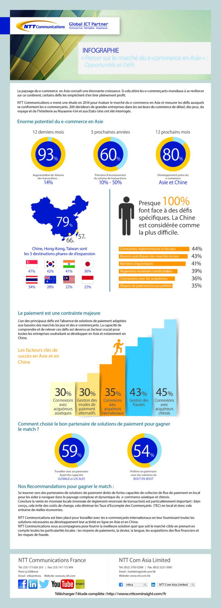 Infographie NTT : Percer sur le marché du e-commerce en Asie