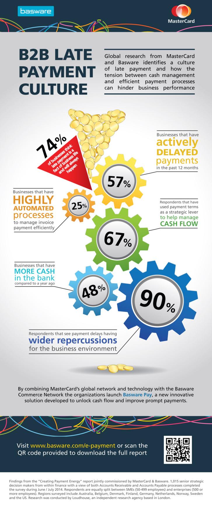 La culture du paiement tardif entrave la croissance du commerce mondial (infographie)