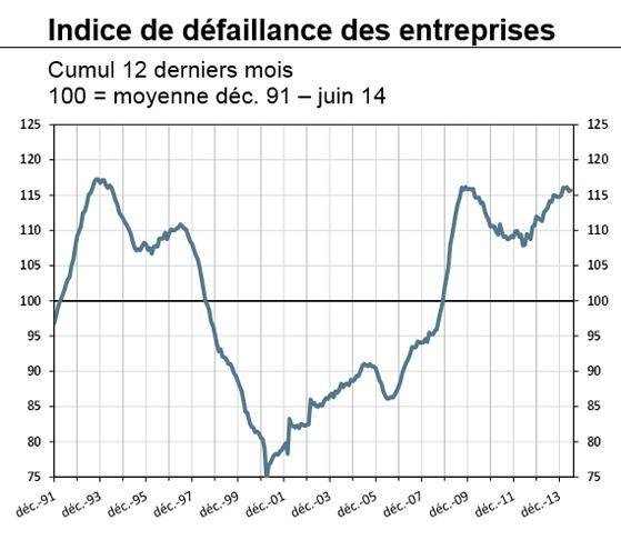 À fin juin, le nombre de défaillances progresse de 2,1 % sur 12 mois