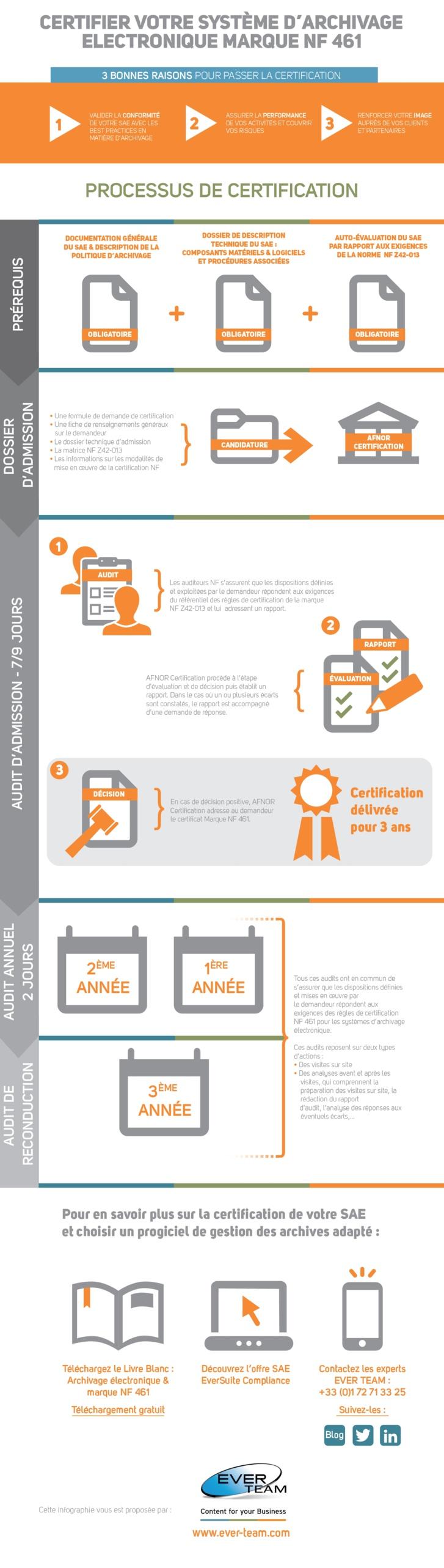 Certifier votre système d'archivage électronique (infographie)