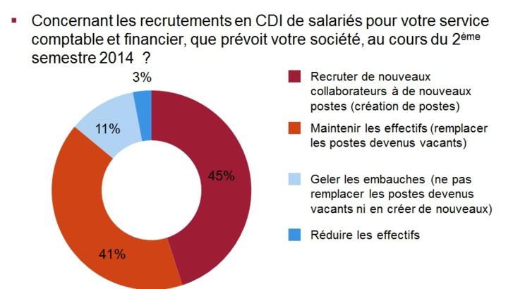 86% des directeurs financiers prévoient de recruter