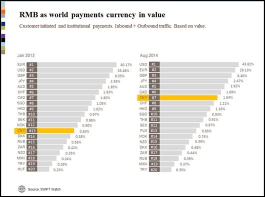 L'adoption mondiale du RMB augmente de 35%